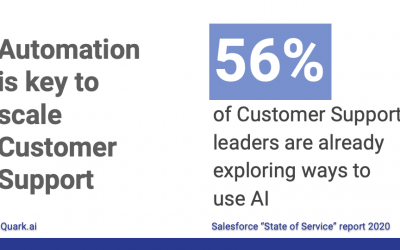 Automation is the key to scale Customer Support