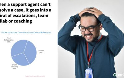 When a support agent can't resolve a case, it goes into a spiral of escalations, team collab or coaching